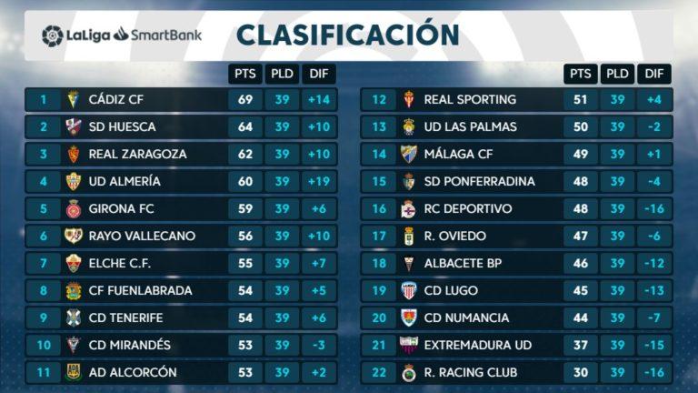 Análisis clasificación 39 ª jornada Liga Smartbank