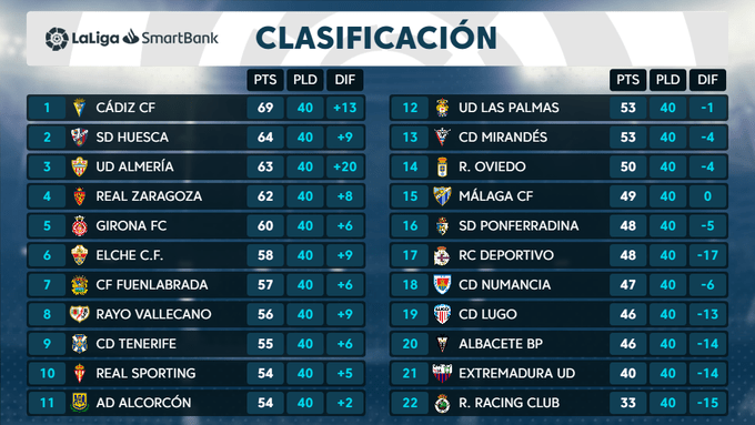 Clasificación 40ª jornada Liga SmartBank: las cuentas del Málaga CF