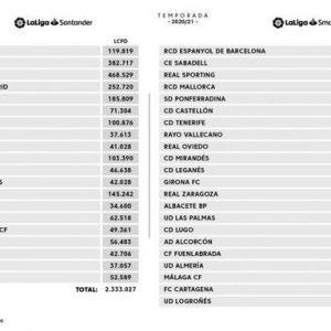 Límite Salarial: «El Málaga CF tiene la cifra más baja del fútbol profesional»