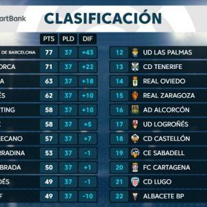 Málaga CF: «Clasificación jornada 37 Liga Smartbank»