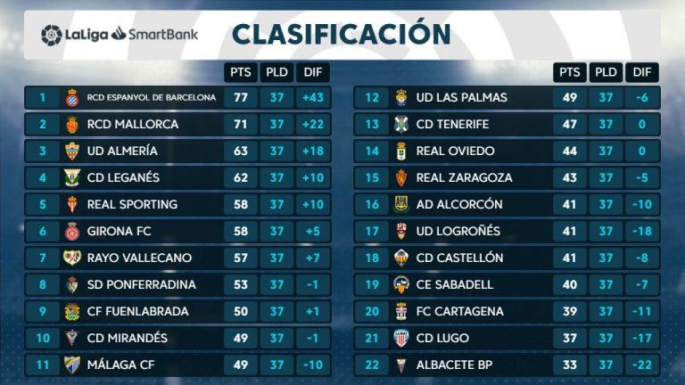 Lee más sobre el artículo Málaga CF: «Clasificación jornada 37 Liga Smartbank»