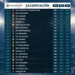 Clasificación 41ª jornada Liga Smartbank: «Bajonazo del Málaga CF»